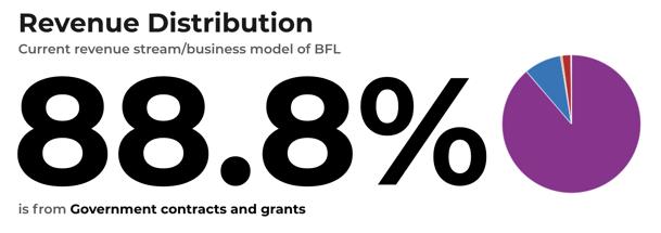 current-money-distribution